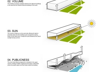 1299-Urban-Symbiose-Architects-Amsterdam-Library-Helsinki-Diagram-01